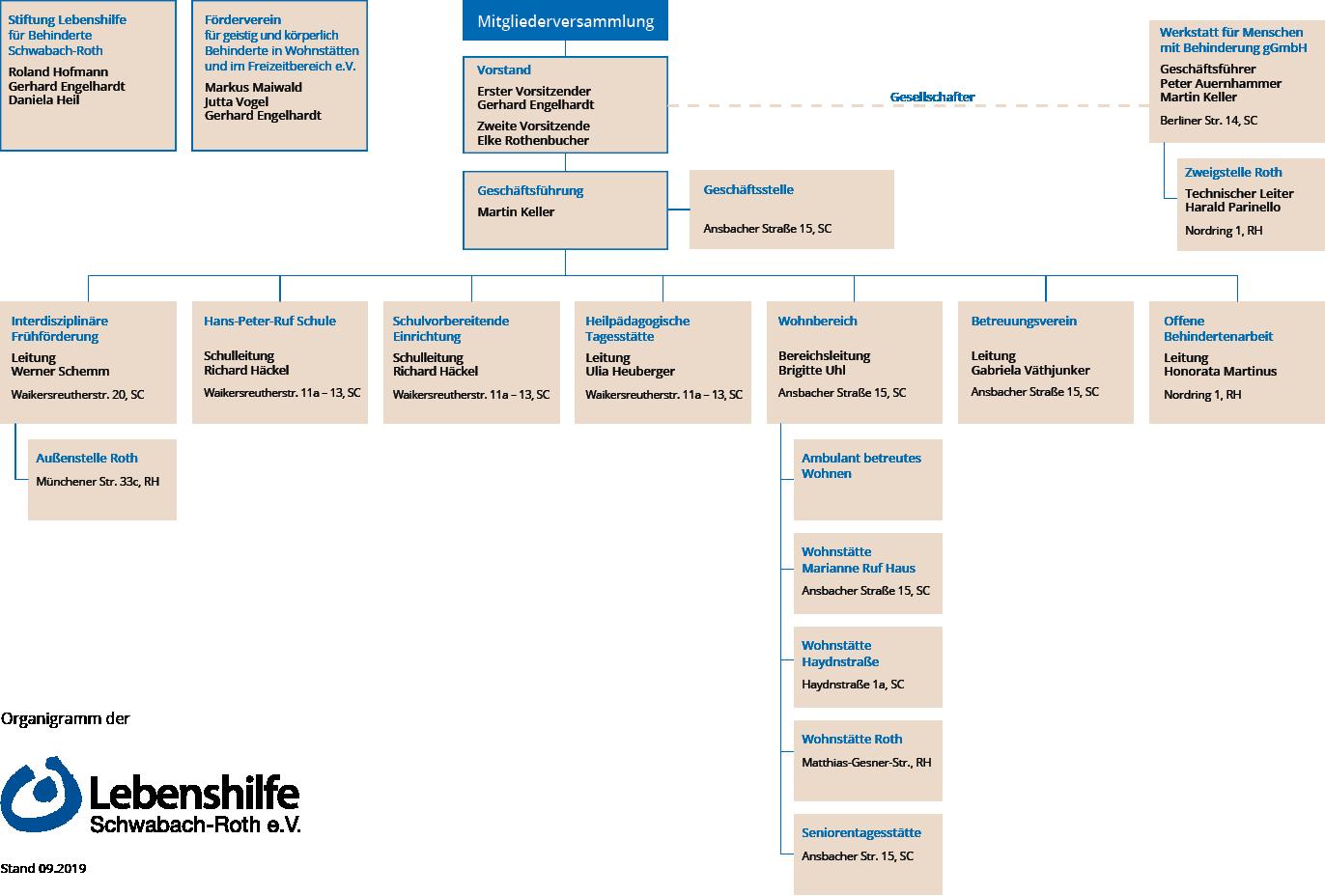 Organigramm der Lebenshilfe Schwabach-Roth e.V.